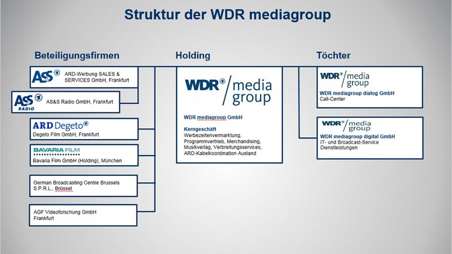 Organigramm WDRmg September 2018