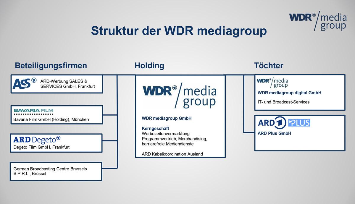 Organigramm WDRmg Mai 2019