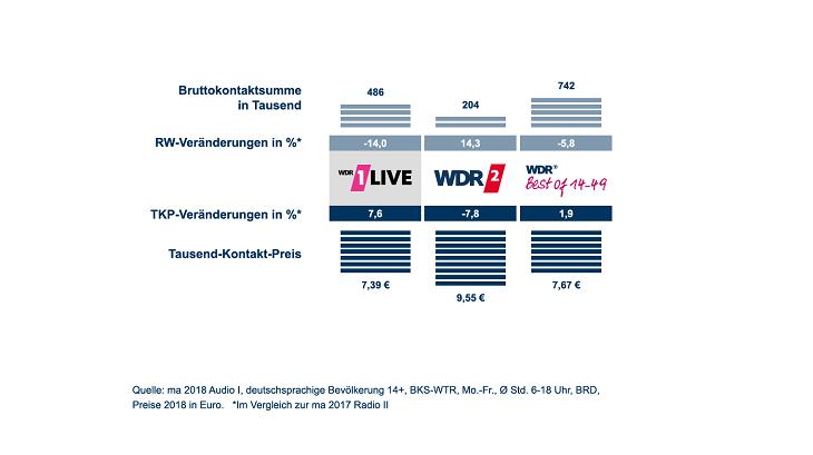 ma 2018 Audio I Ergebnisse in grafischer Darstellung 1LIVE