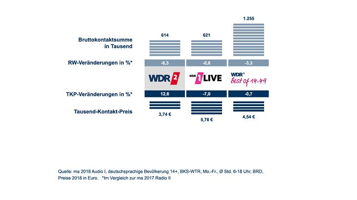 ma 2018 Audio I Ergebnisse in grafischer Darstellung WDR 2