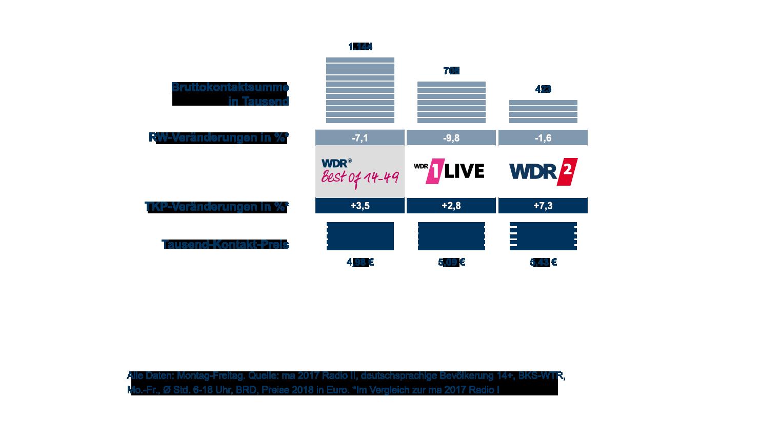 Media-Analyse 2017 Radio II Ergebnisse für die WDR Best of Kombi