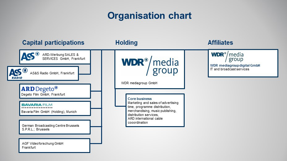 Organisation chart of WDR mediagroup - as of: January 2019
