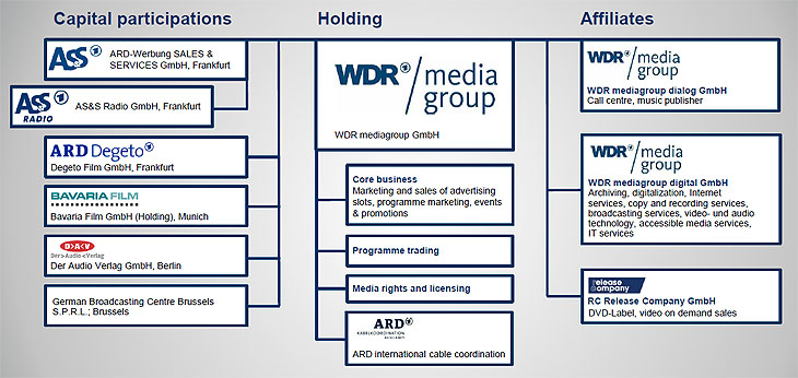 WDR mg Structure